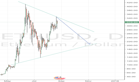 ETHUSD: Ether triangle 200 USD entry for triangle breakout