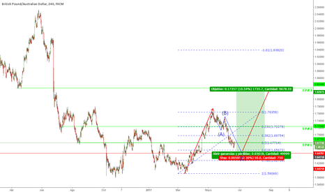 GBPAUD: Buy limit GBPAUD