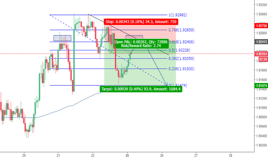 GBPNZD: GBPNZD Possible Short