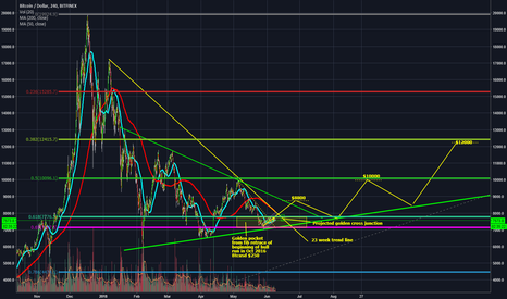 BTCUSD: BTC- A golden key can open any door