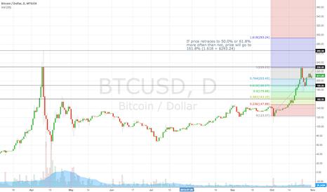 BTCUSD: Bitcoin Fibonacci projection