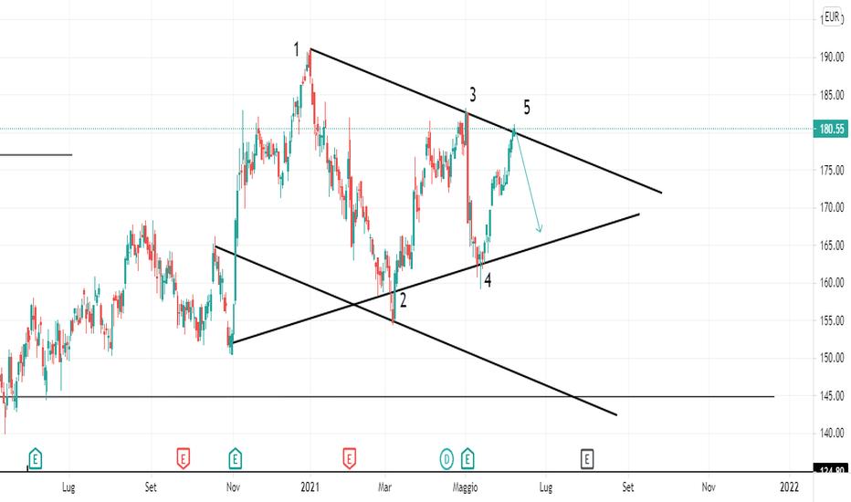 trading bitcoin vista triangolo asimmetrico