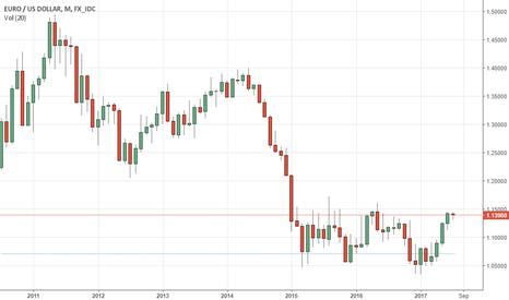EURUSD: EURUSD: Continues To Retain Its Medium Term Uptrend