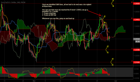 EURUSD: An explanation of the entry logic for the EURUSD trade...