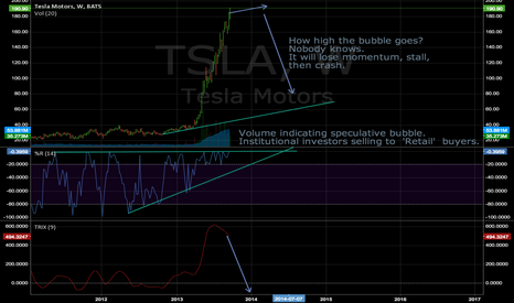 TSLA: TSLA early stall signs