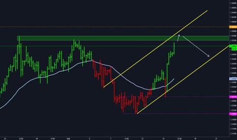EURUSD: $EURUSD - Short is getting closer.