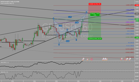 GBPUSD: Butterfly pattern completion setup