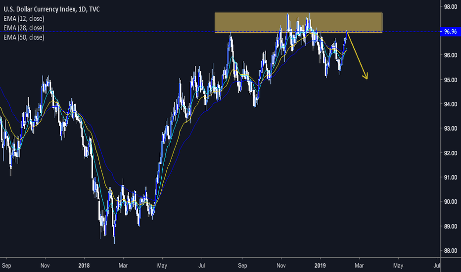 DXY: DXY 3rd Shoulder Forming On DXY