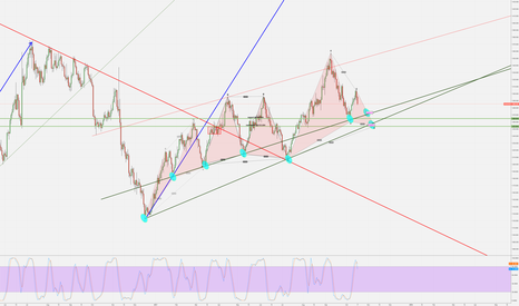 XAUUSD: TWO SUPPORTS FOR GOLD