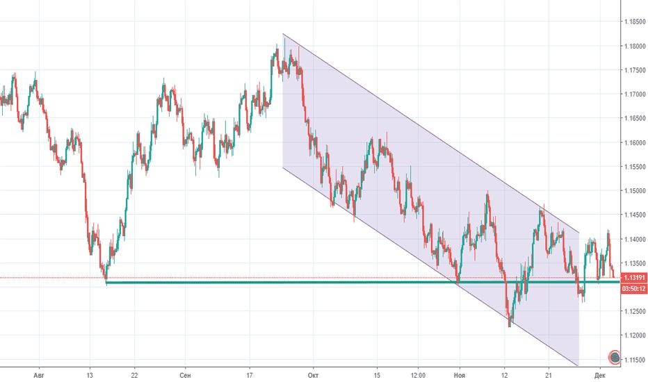 EURUSD: Прогноз по EUR/USD на 05.12.2018