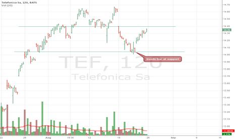 TEF: Inside bar at support