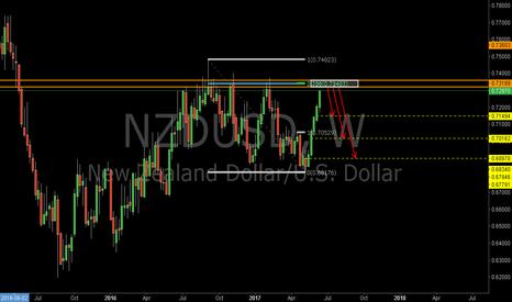NZDUSD: NZDUSD: Maybe A Good Short Opportunity