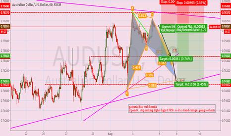 AUDUSD: audusd potential bat : short