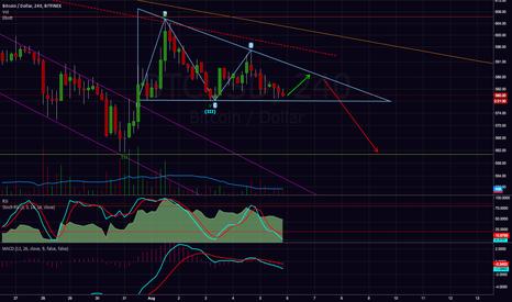 BTCUSD: Descending triangle, target 565$