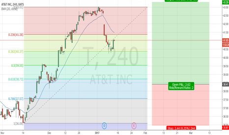 T: US Stocl AT&T, H4 Long