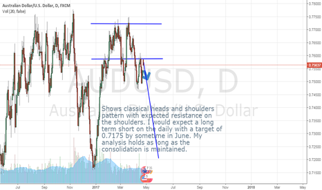 AUDUSD: Double top and heads and shoulders formation on the daily chart