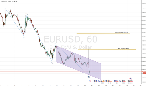 EURUSD: Eur Usd smoke a joint and get high