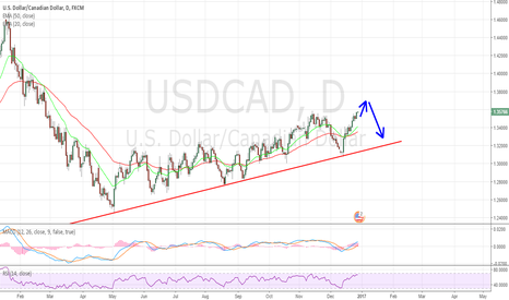 USDCAD: Expect USD to fade in coming sessions.