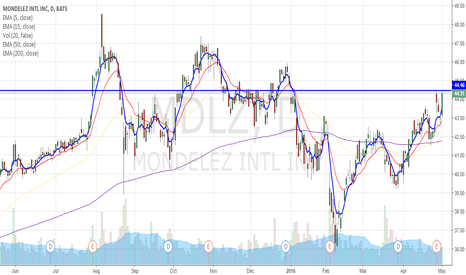 MDLZ: MDLZ re-test critical level