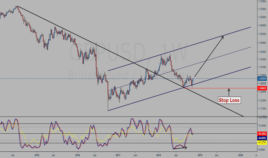GBPUSD: GBPUSD weekly chart study