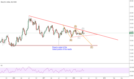 XAGUSD: XAGUSD: expect a descending triangle for a bear to break through