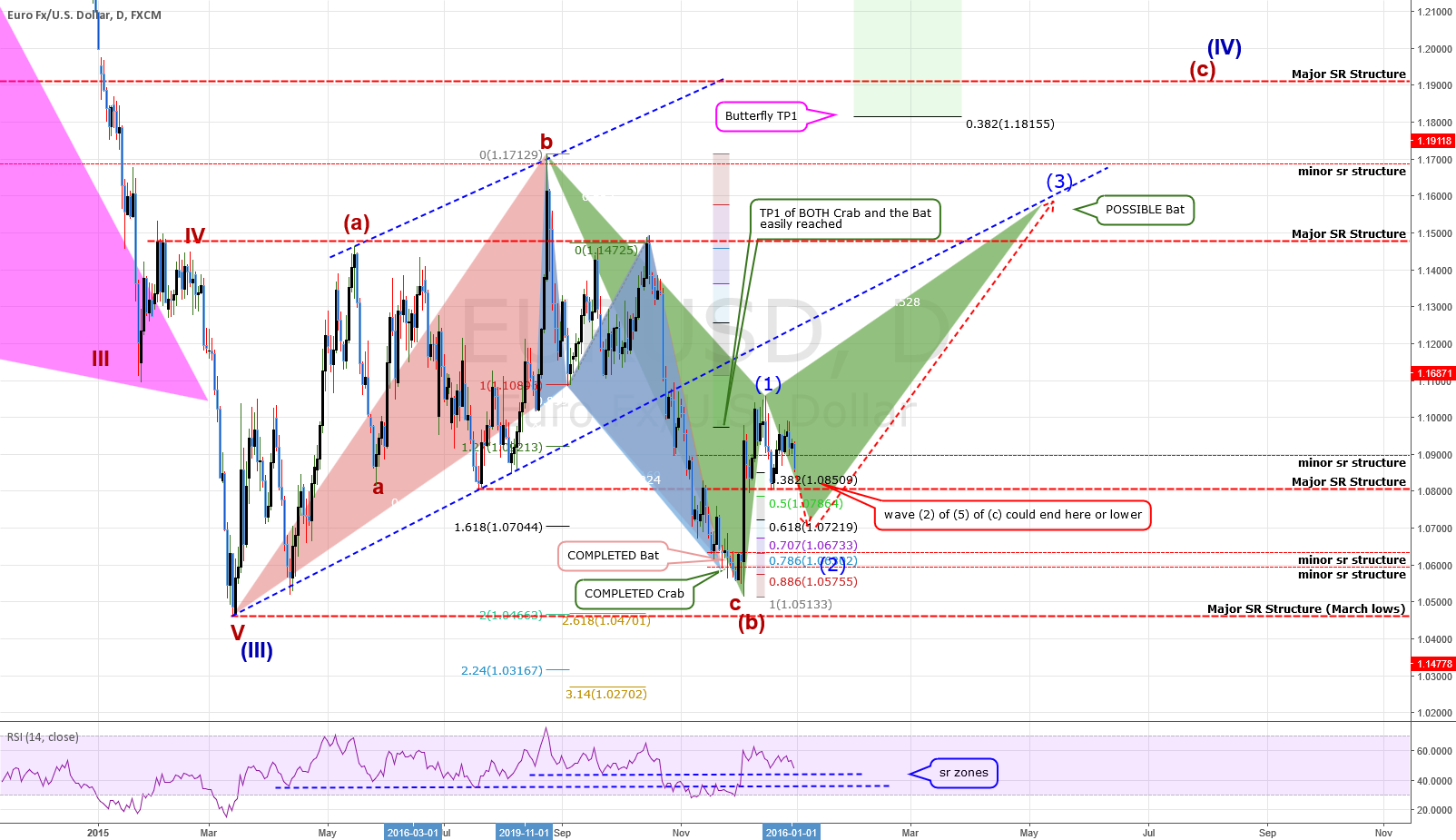 DAILY Chart: EURUSD: Overall Wave Count
