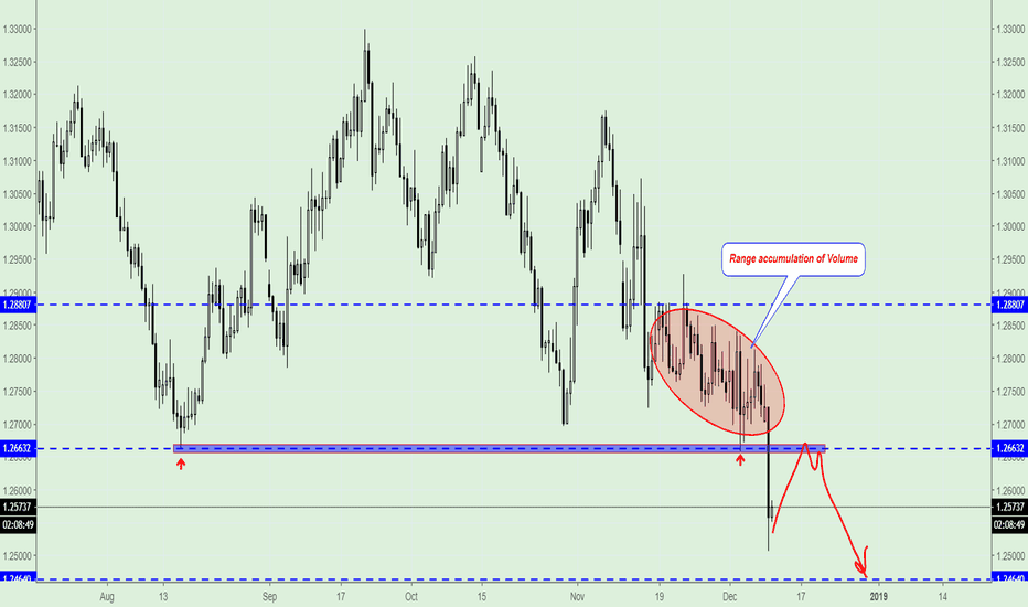 GBPUSD: GBP/USD, Open Sell near 1.2662 (Trading Plan)