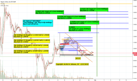 XRPUSD: Sitting here and watching the paint dry. XRP Long