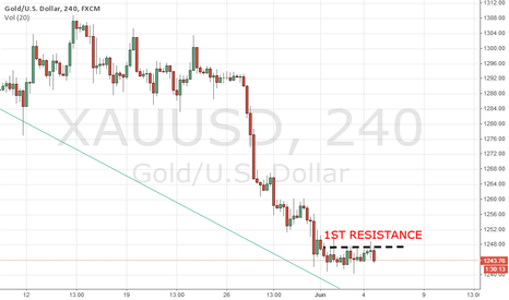 XAUUSD: Gold prices has resistance at 1248.