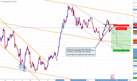 USDJPY: Short USDJPY, Daily chart, Bearish channel re-entry, resistance.