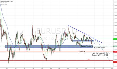 EURUSD: Buy, then sell