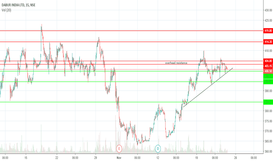 DABUR: A good trade opportunity here