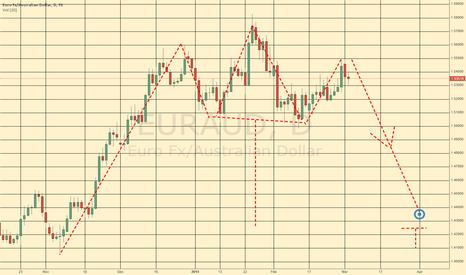 EURAUD: EURAUD Big Trade Head & Shoulders
