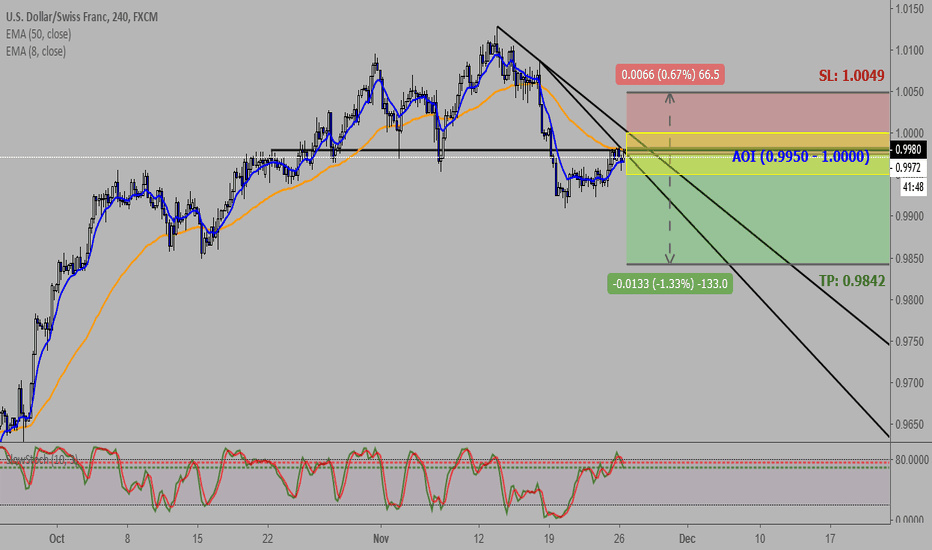 USDCHF: USDCHF: Continue Selling on Rallies