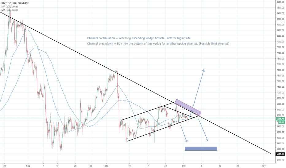 BTCUSD: BTC/USD Direction Idea