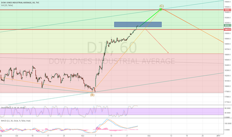 DJI: bullish until fib 50%?