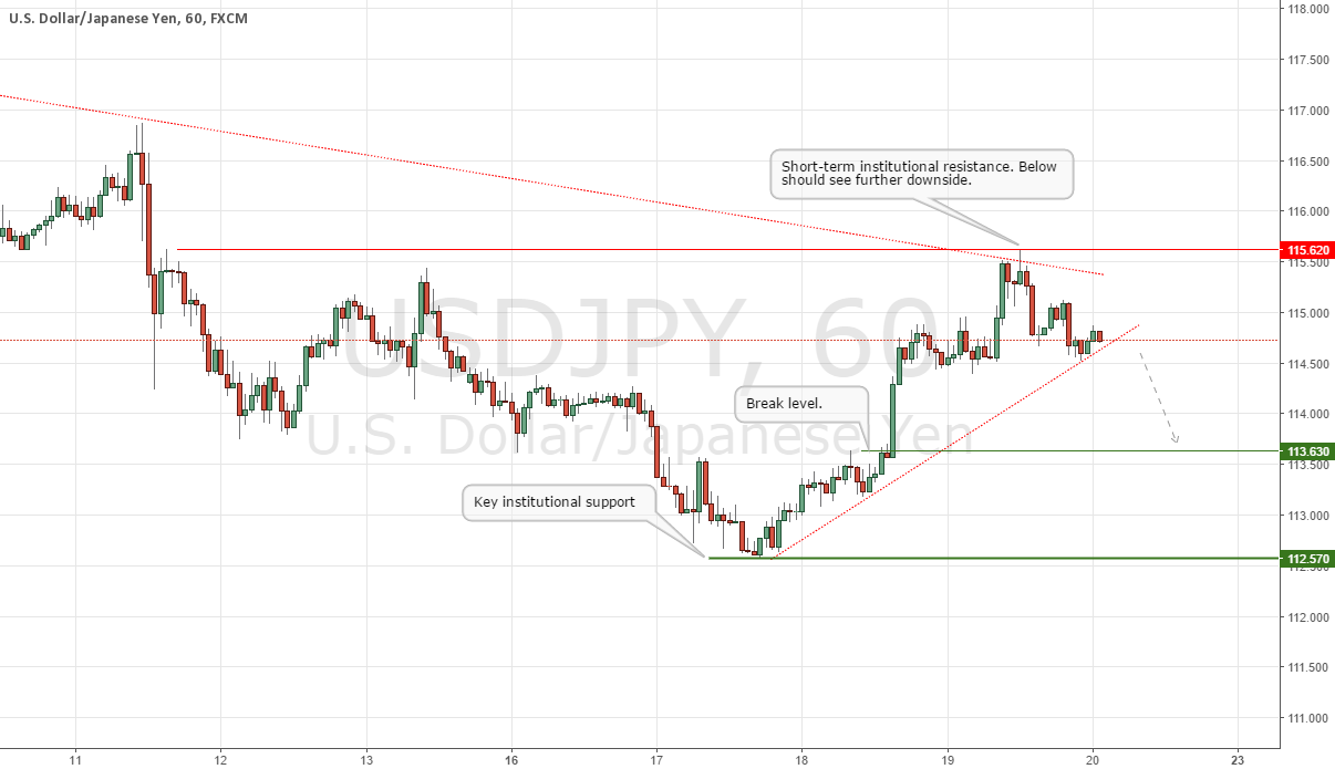 USDJPY Update: Looking Heavy Below 115.62