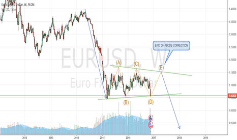 EURUSD: WAVE CORRECTION ON EURUSD - WEEKLY CHART