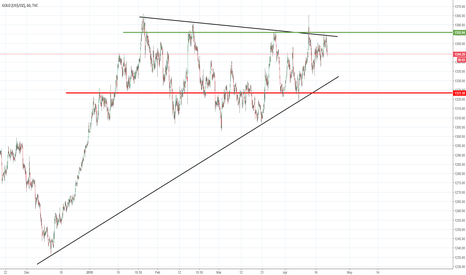GOLD: Gold Positional Trades