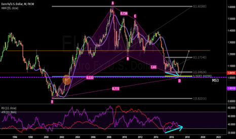 EURUSD: DO NOT FORGET THAT WE ARE IN THE BUYERS' TERRITORY