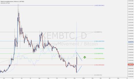 XEMBTC: The PUMP of NEM ($XEM) !