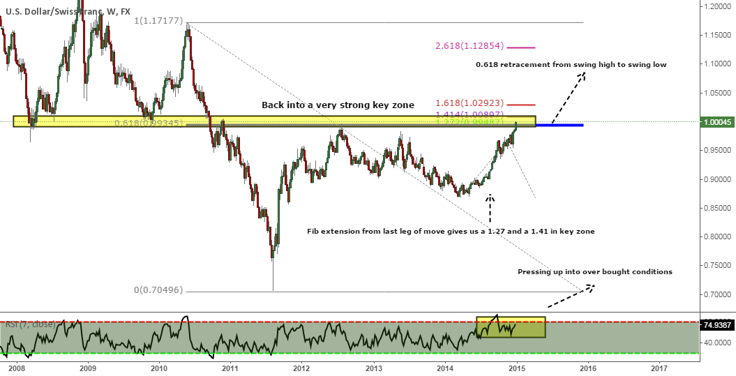 Will we see a reversal from the USD/CHF?