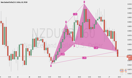 NZDUSD: Bull Cypher Pattern on NZDUSD 1 Hr Chart
