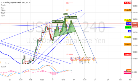 USDJPY: USDJPY wedge + head and shoulder update