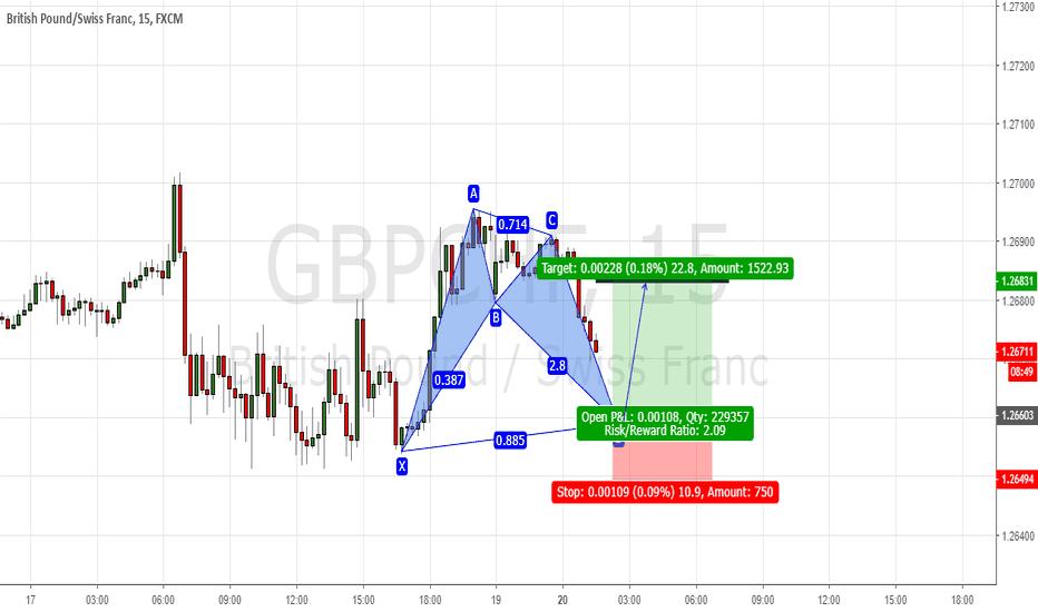 GBPCHF: Bat pattern