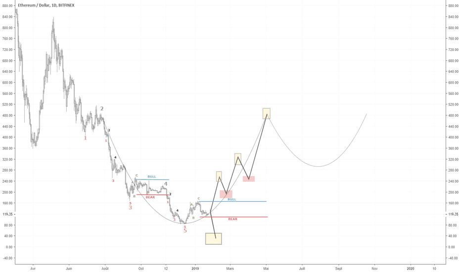 ETHUSD: ETH/USD - Zone de décision