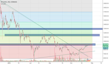 BTCUSD: BTC/USD - spekulacja