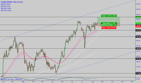 GBPJPY: GBP/JPY: long entry