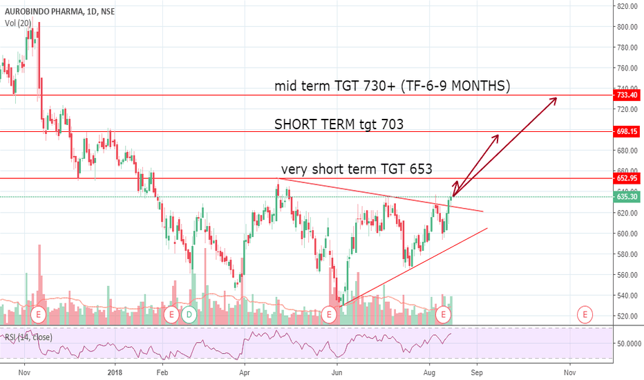 AUROPHARMA: GO LONG WITH LEVELS