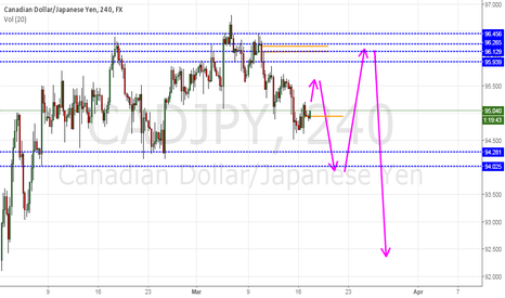 CADJPY: CADJPY on retracement